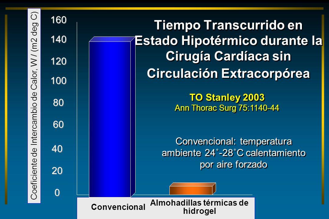 Tiempo Transcurrido en Estado Hipotérmico durante la Cirugía Cardíaca sin Circulación Extracorpórea 160 0 80 Almohadillas térmicas de hidrogel Convenc