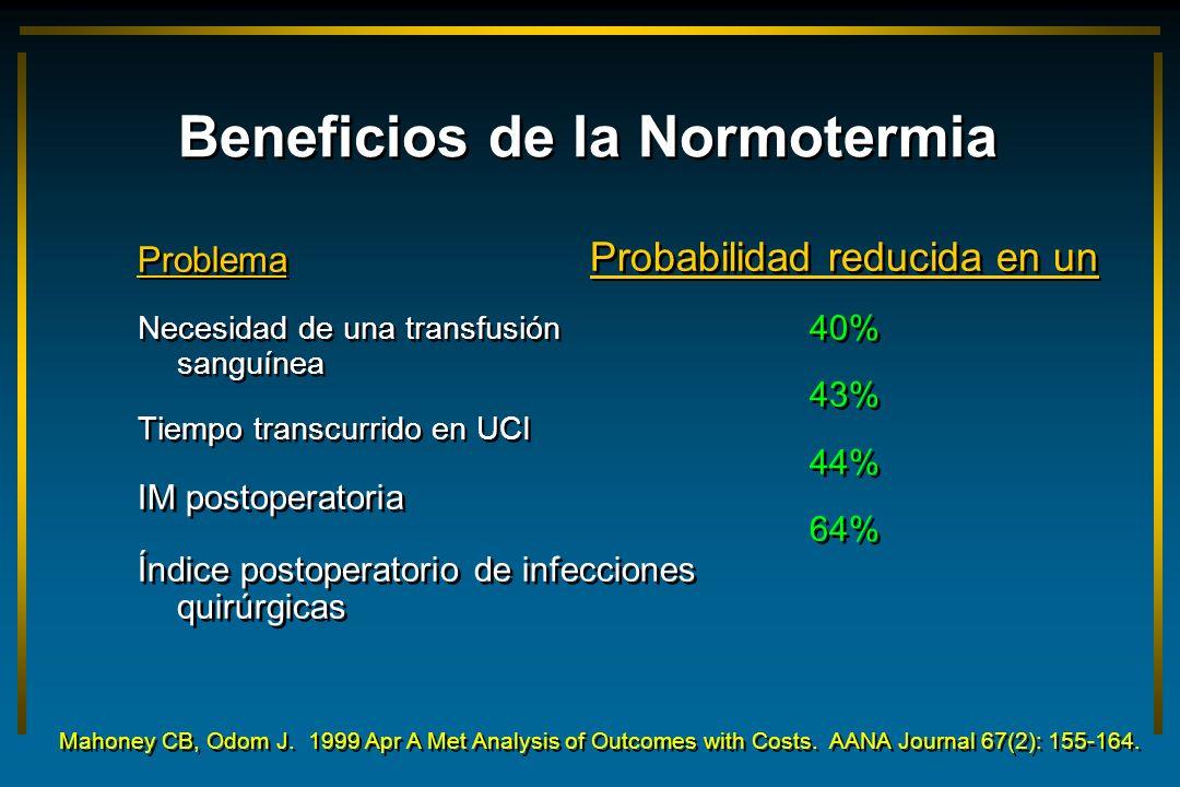 Beneficios de la Normotermia Problema Necesidad de una transfusión sanguínea Tiempo transcurrido en UCI IM postoperatoria Índice postoperatorio de inf