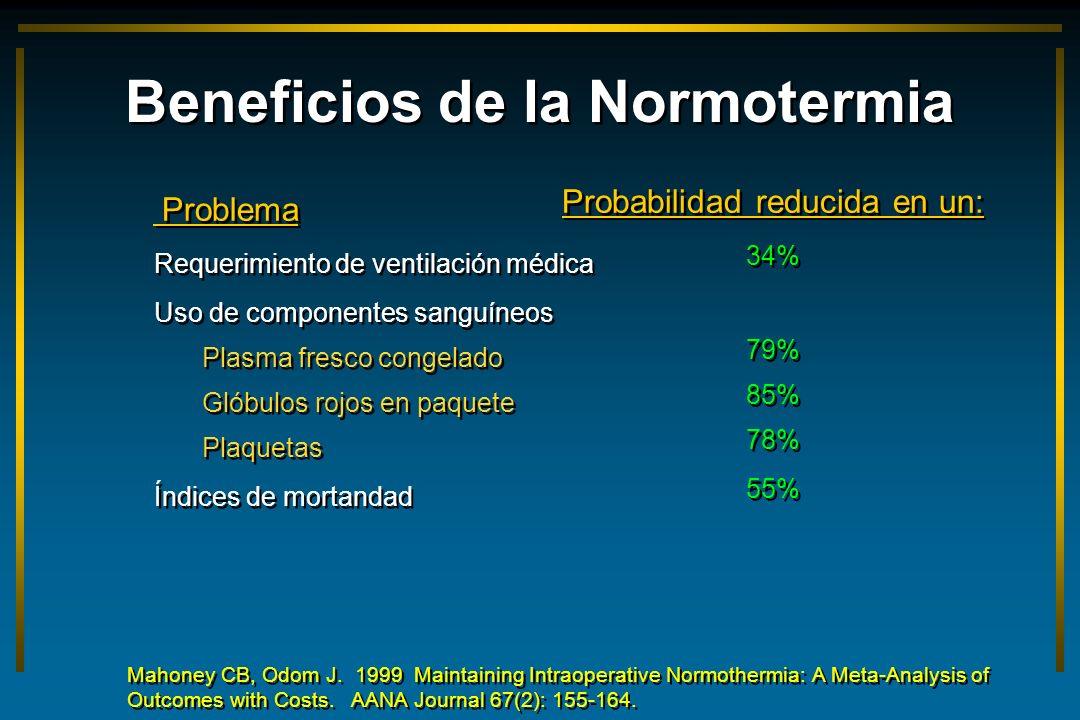 Beneficios de la Normotermia Problema Requerimiento de ventilación médica Uso de componentes sanguíneos Plasma fresco congelado Glóbulos rojos en paqu