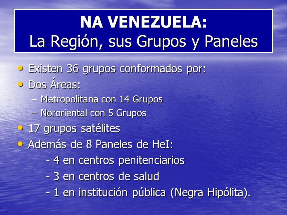 NA VENEZUELA: La Región, sus Grupos y Paneles Existen 36 grupos conformados por: Existen 36 grupos conformados por: Dos Áreas: Dos Áreas: –Metropolita