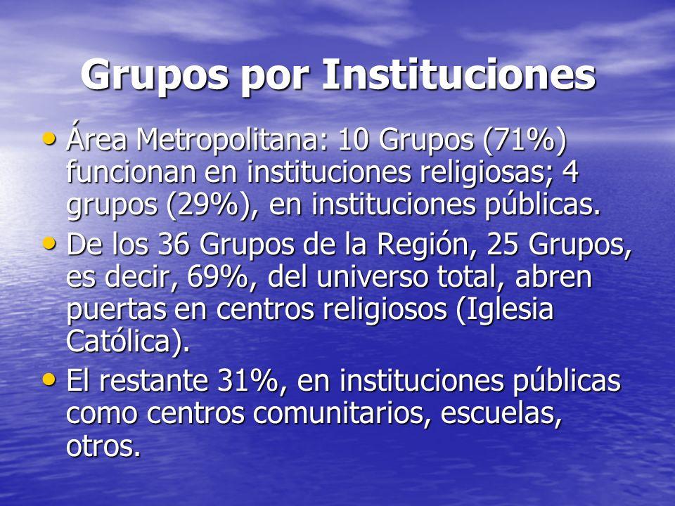 Grupos por Instituciones Área Metropolitana: 10 Grupos (71%) funcionan en instituciones religiosas; 4 grupos (29%), en instituciones públicas. Área Me