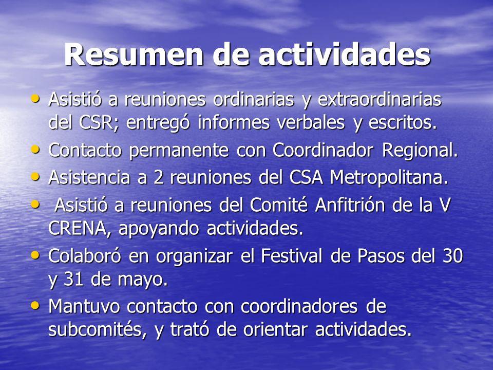 Resumen de actividades Asistió a reuniones ordinarias y extraordinarias del CSR; entregó informes verbales y escritos. Asistió a reuniones ordinarias