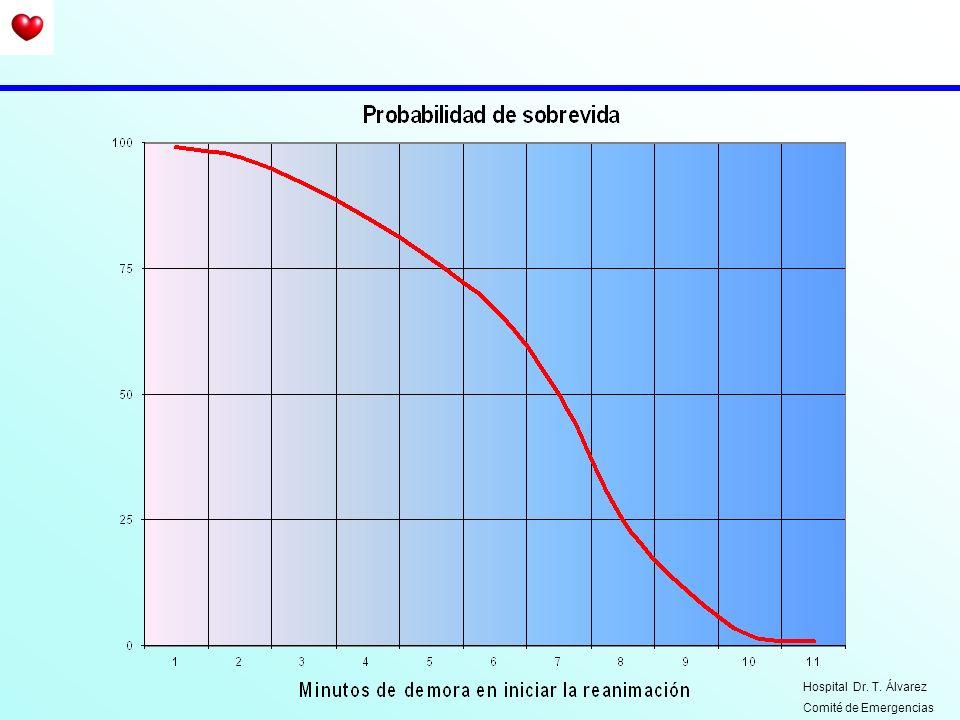 2) Maniobra de Heimlich Hospital Dr. T. Álvarez Comité de Emergencias