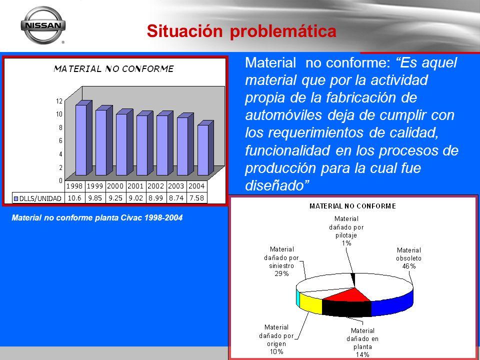 Situación problemática Material no conforme planta Civac 1998-2004 Material no conforme: Es aquel material que por la actividad propia de la fabricaci