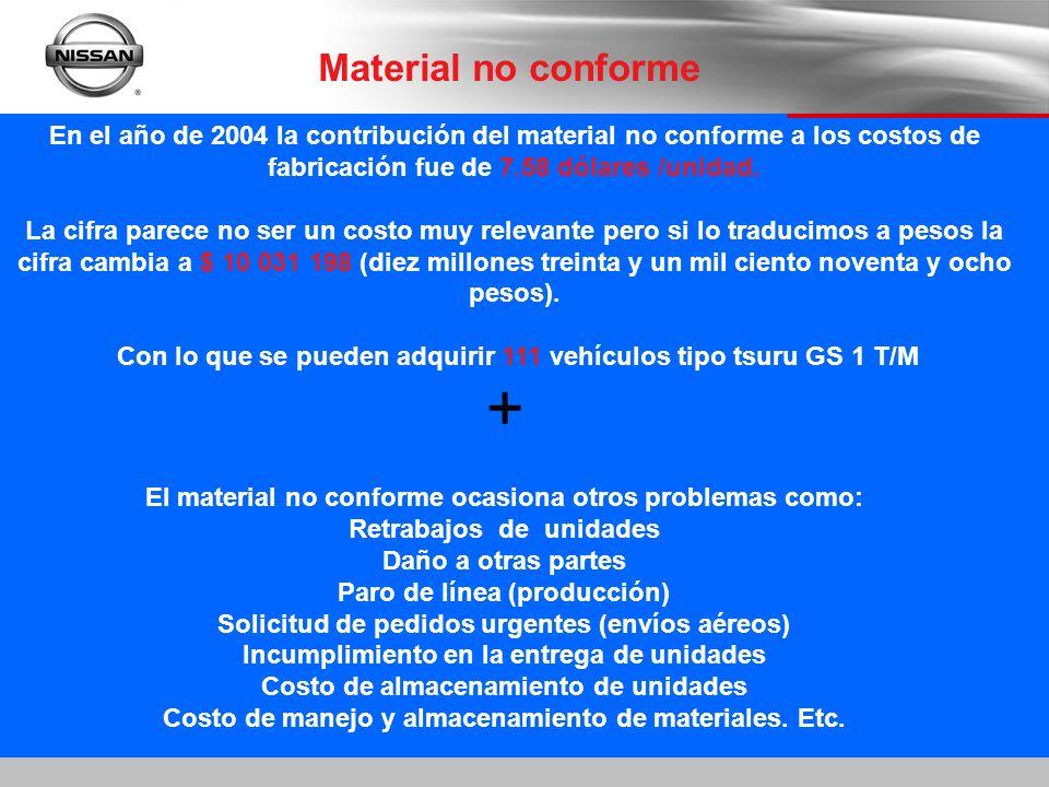 Material no conforme En el año de 2004 la contribución del material no conforme a los costos de fabricación fue de 7.58 dólares /unidad. La cifra pare