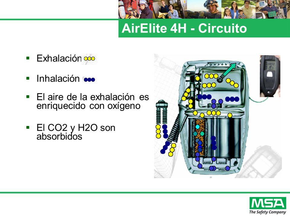 AirElite 4H - Circuito Exhalación Inhalación El aire de la exhalación es enriquecido con oxígeno El CO2 y H2O son absorbidos