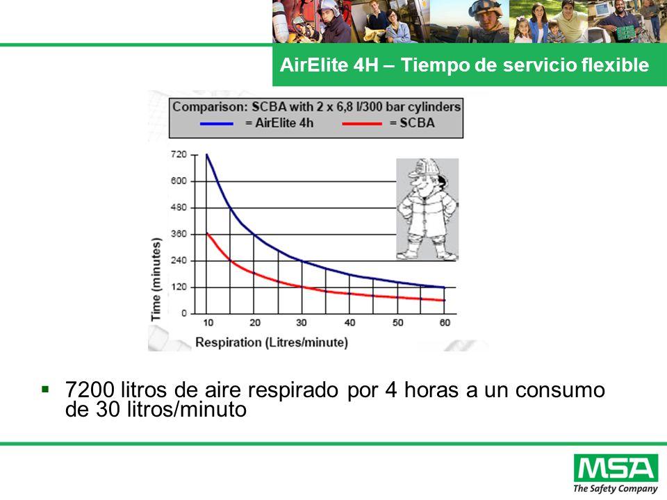 AirElite 4H – Tiempo de servicio flexible 7200 litros de aire respirado por 4 horas a un consumo de 30 litros/minuto