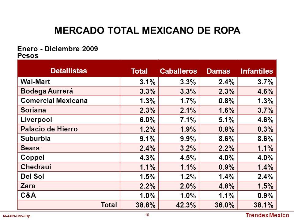 Trendex Mexico M-A409-OVV-01p 10 MERCADO TOTAL MEXICANO DE ROPA Detallistas TotalCaballerosDamasInfantiles Wal-Mart3.1%3.3%2.4%3.7% Bodega Aurrerá3.3%