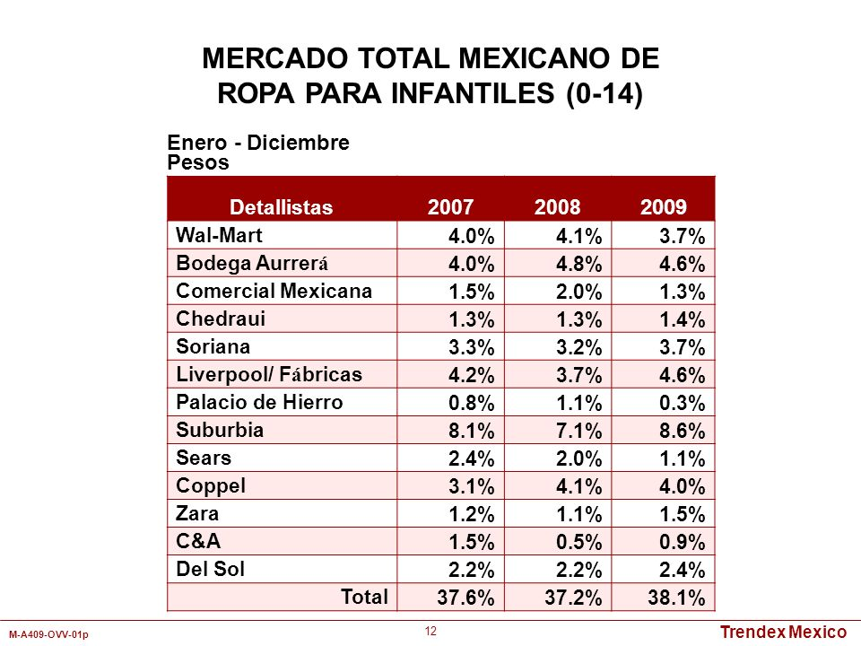 Trendex Mexico M-A409-OVV-01p 12 Detallistas 20072008 2009 Wal-Mart4.0%4.1%3.7% Bodega Aurrer á 4.0%4.8%4.6% Comercial Mexicana1.5%2.0%1.3% Chedraui1.