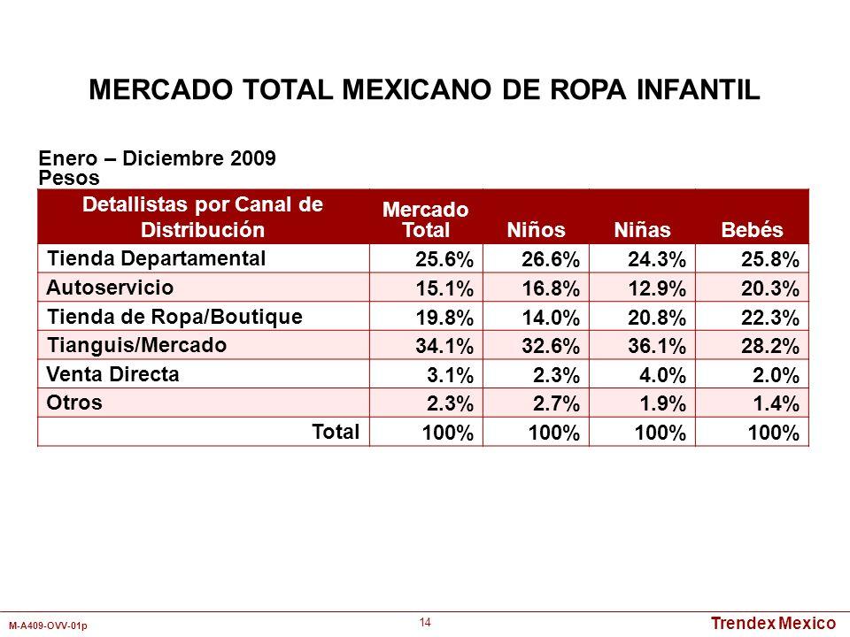 Trendex Mexico M-A409-OVV-01p 14 Detallistas por Canal de Distribución Mercado TotalNiñosNiñasBebés Tienda Departamental25.6%26.6%24.3%25.8% Autoservi