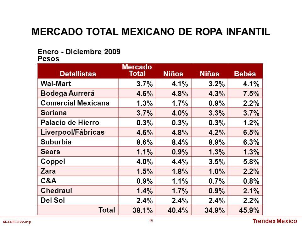 Trendex Mexico M-A409-OVV-01p 15 Detallistas Mercado TotalNiñosNiñasBebés Wal-Mart3.7%4.1%3.2%4.1% Bodega Aurrerá4.6%4.8%4.3%7.5% Comercial Mexicana1.