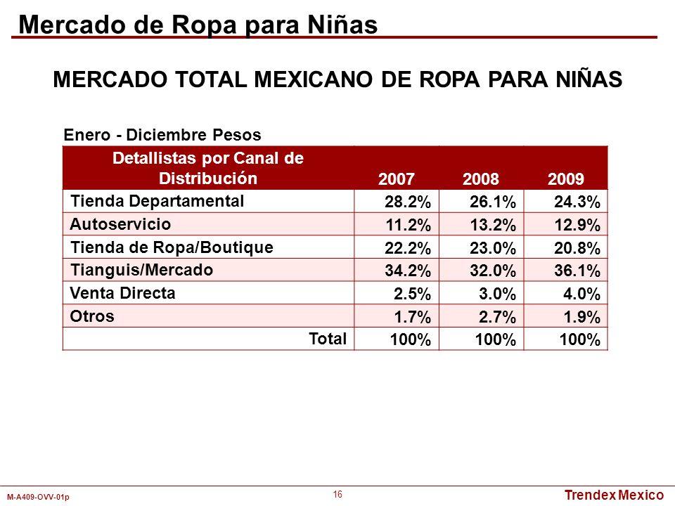 Trendex Mexico M-A409-OVV-01p 16 Detallistas por Canal de Distribución 200720082009 Tienda Departamental28.2%26.1%24.3% Autoservicio11.2%13.2%12.9% Ti