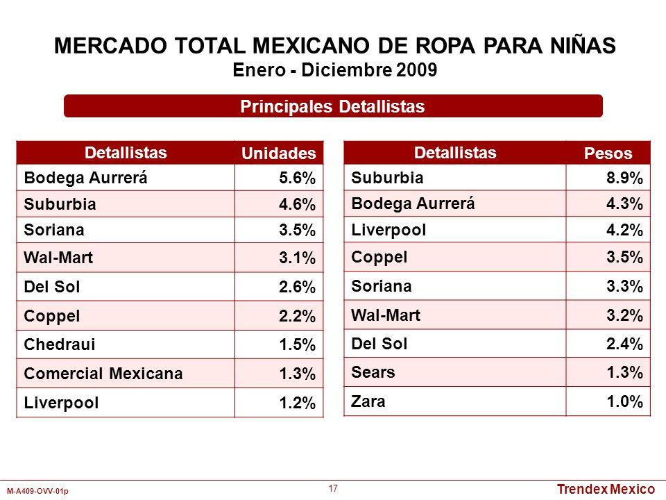 Trendex Mexico M-A409-OVV-01p 17 Detallistas Unidades Bodega Aurrerá5.6% Suburbia4.6% Soriana3.5% Wal-Mart3.1% Del Sol2.6% Coppel2.2% Chedraui1.5% Com