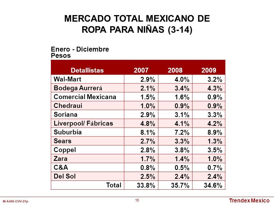 Trendex Mexico M-A409-OVV-01p 18 Detallistas 200720082009 Wal-Mart2.9%4.0%3.2% Bodega Aurrer á 2.1%3.4%4.3% Comercial Mexicana1.5%1.6%0.9% Chedraui1.0