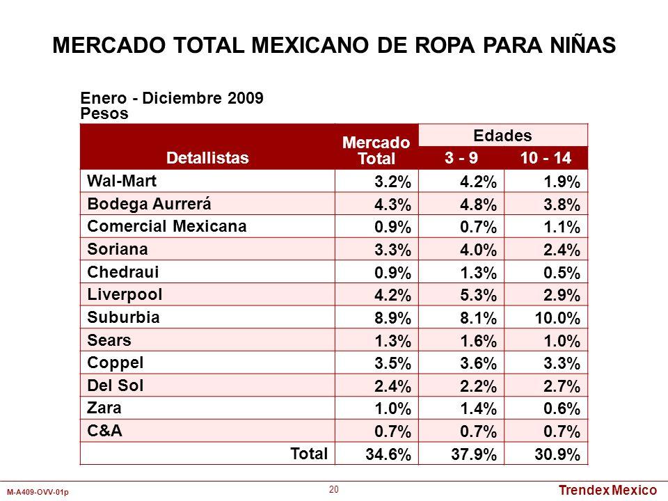 Trendex Mexico M-A409-OVV-01p 20 Detallistas Mercado Total Edades 3 - 910 - 14 Wal-Mart3.2%4.2%1.9% Bodega Aurrerá4.3%4.8%3.8% Comercial Mexicana0.9%0