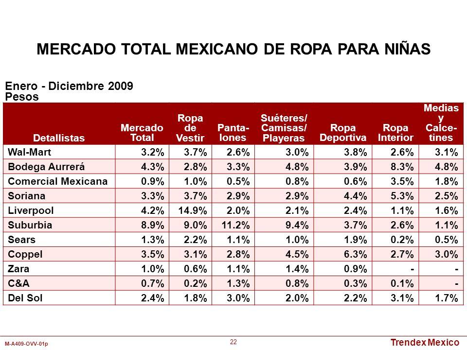 Trendex Mexico M-A409-OVV-01p 22 Detallistas Mercado Total Ropa de Vestir Panta- lones Suéteres/ Camisas/ Playeras Ropa Deportiva Ropa Interior Medias