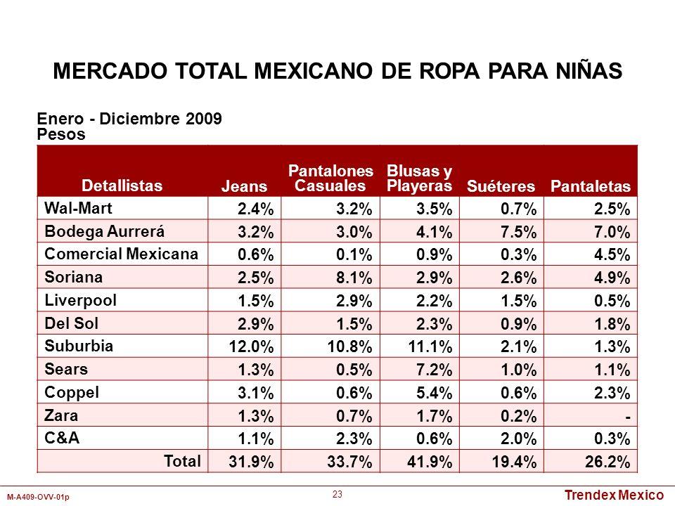 Trendex Mexico M-A409-OVV-01p 23 Detallistas Jeans Pantalones Casuales Blusas y PlayerasSuéteresPantaletas Wal-Mart2.4%3.2%3.5%0.7%2.5% Bodega Aurrerá