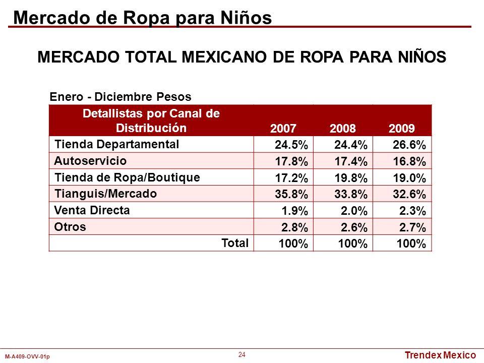 Trendex Mexico M-A409-OVV-01p 24 Detallistas por Canal de Distribución 200720082009 Tienda Departamental24.5%24.4%26.6% Autoservicio17.8%17.4%16.8% Ti