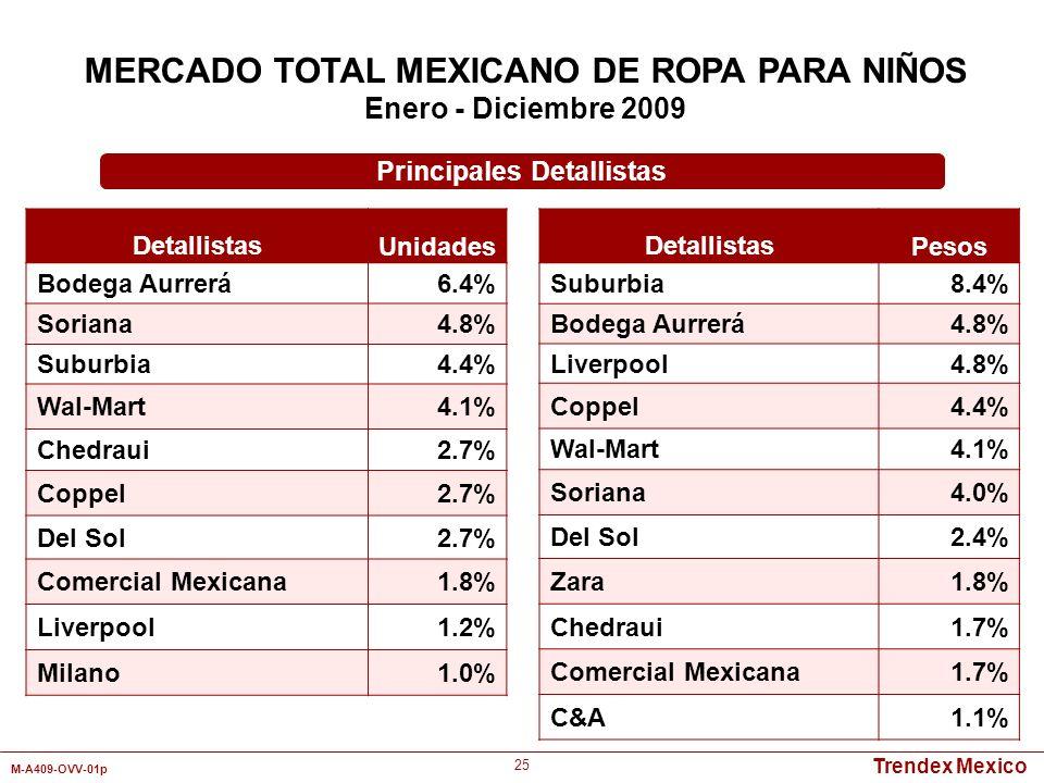 Trendex Mexico M-A409-OVV-01p 25 Detallistas Unidades Bodega Aurrerá6.4% Soriana4.8% Suburbia4.4% Wal-Mart4.1% Chedraui2.7% Coppel2.7% Del Sol2.7% Com