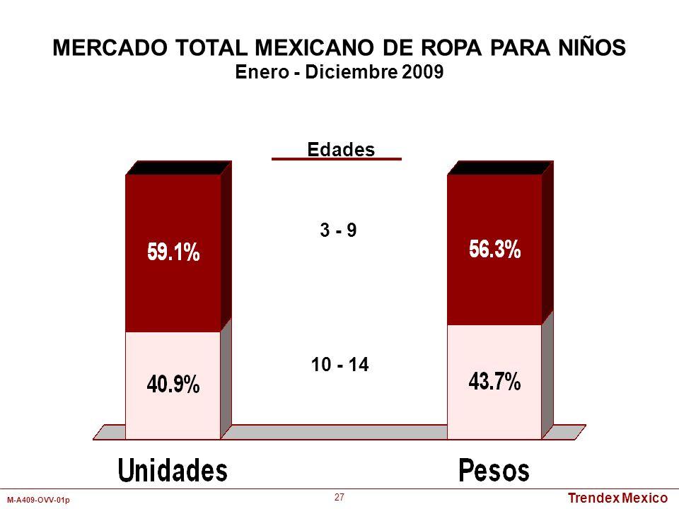 Trendex Mexico M-A409-OVV-01p 27 Edades 3 - 9 10 - 14 MERCADO TOTAL MEXICANO DE ROPA PARA NIÑOS Enero - Diciembre 2009