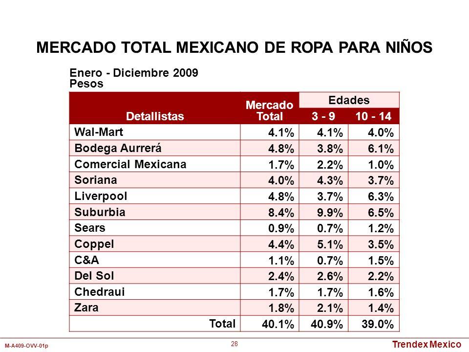 Trendex Mexico M-A409-OVV-01p 28 Detallistas Mercado Total Edades 3 - 910 - 14 Wal-Mart 4.1% 4.0% Bodega Aurrerá 4.8%3.8%6.1% Comercial Mexicana 1.7%2