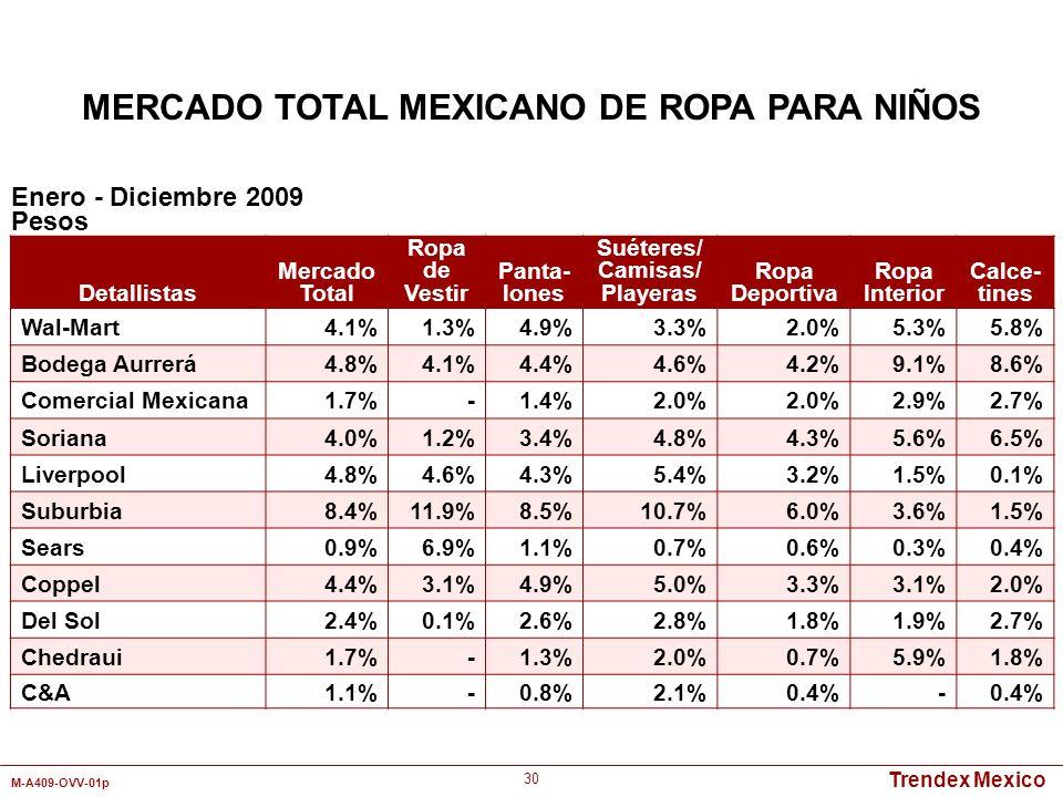 Trendex Mexico M-A409-OVV-01p 30 Detallistas Mercado Total Ropa de Vestir Panta- lones Suéteres/ Camisas/ Playeras Ropa Deportiva Ropa Interior Calce-