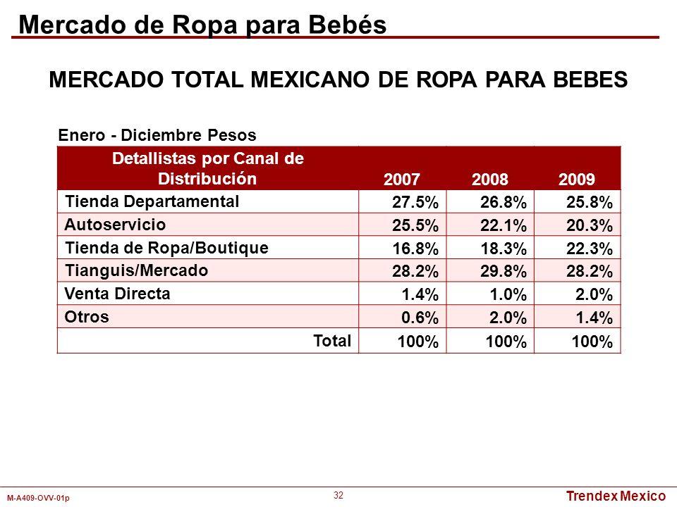 Trendex Mexico M-A409-OVV-01p 32 Detallistas por Canal de Distribución 200720082009 Tienda Departamental27.5%26.8%25.8% Autoservicio25.5%22.1%20.3% Ti