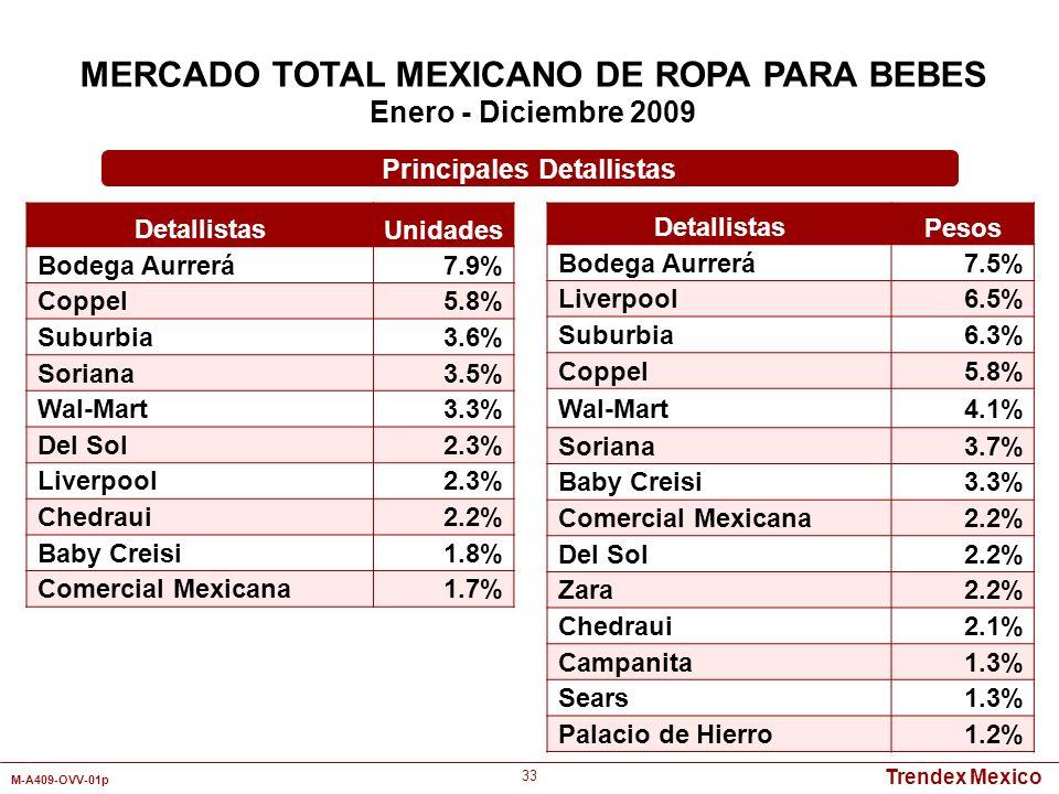 Trendex Mexico M-A409-OVV-01p 33 Detallistas Unidades Bodega Aurrerá7.9% Coppel5.8% Suburbia3.6% Soriana3.5% Wal-Mart3.3% Del Sol2.3% Liverpool2.3% Ch