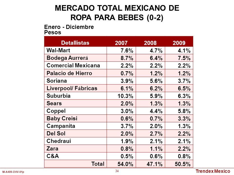Trendex Mexico M-A409-OVV-01p 34 Detallistas 200720082009 Wal-Mart7.6%4.7%4.1% Bodega Aurrer á 8.7%6.4%7.5% Comercial Mexicana2.2% Palacio de Hierro0.