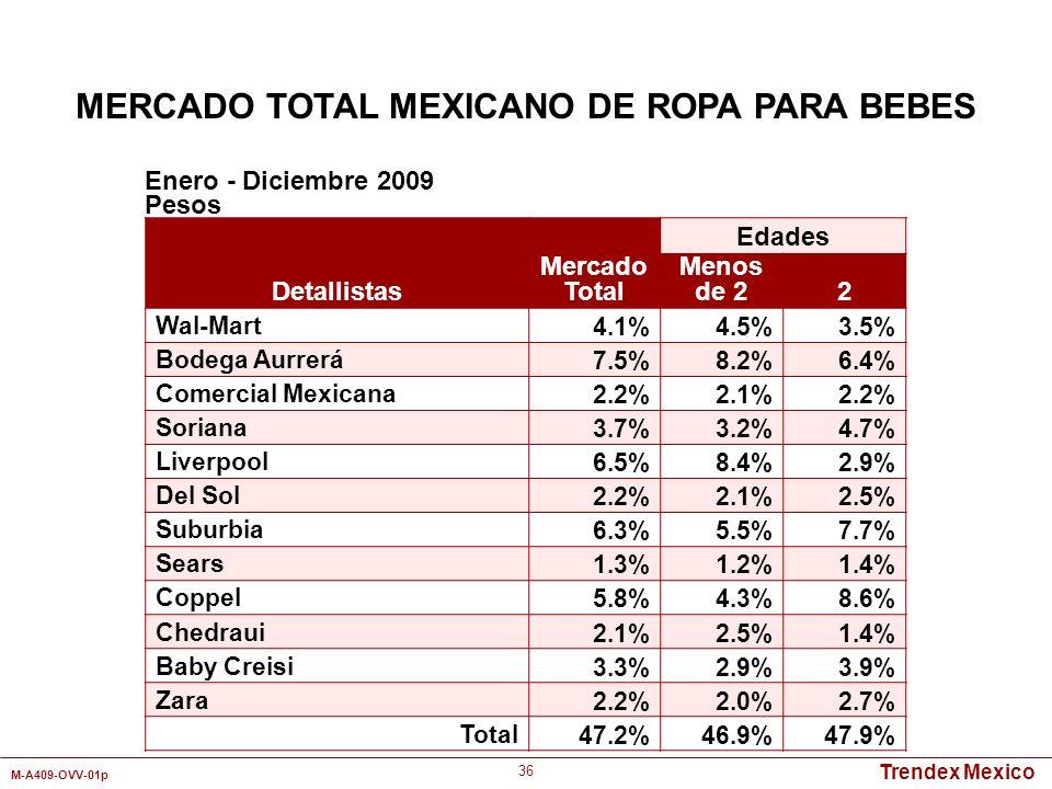 Trendex Mexico M-A409-OVV-01p 36 Detallistas Mercado Total Edades Menos de 2 2 Wal-Mart4.1%4.5%3.5% Bodega Aurrerá7.5%8.2%6.4% Comercial Mexicana2.2%2