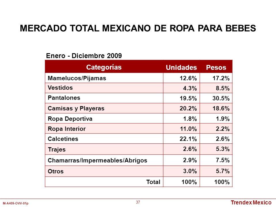 Trendex Mexico M-A409-OVV-01p 37 Categorías UnidadesPesos Mamelucos/Pijamas 12.6%17.2% Vestidos 4.3%8.5% Pantalones 19.5%30.5% Camisas y Playeras 20.2