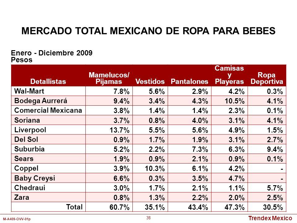 Trendex Mexico M-A409-OVV-01p 38 Detallistas Mamelucos/ PijamasVestidosPantalones Camisas y Playeras Ropa Deportiva Wal-Mart7.8%5.6%2.9%4.2%0.3% Bodeg