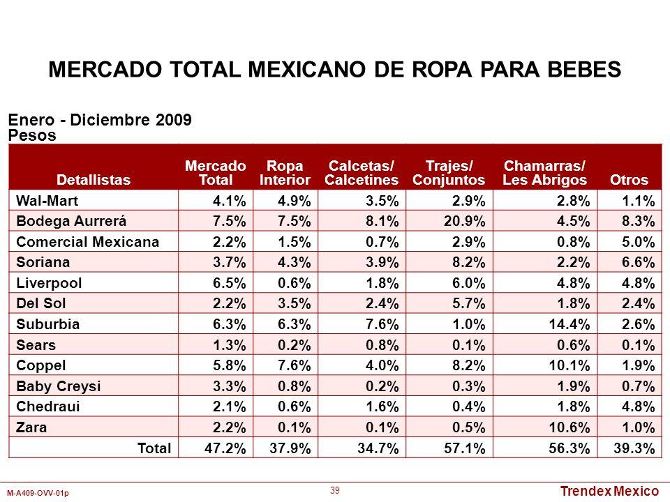 Trendex Mexico M-A409-OVV-01p 39 Detallistas Mercado Total Ropa Interior Calcetas/ Calcetines Trajes/ Conjuntos Chamarras/ Les AbrigosOtros Wal-Mart4.