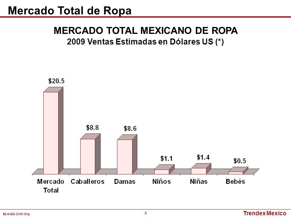 Trendex Mexico M-A409-OVV-01p 15 Detallistas Mercado TotalNiñosNiñasBebés Wal-Mart3.7%4.1%3.2%4.1% Bodega Aurrerá4.6%4.8%4.3%7.5% Comercial Mexicana1.3%1.7%0.9%2.2% Soriana3.7%4.0%3.3%3.7% Palacio de Hierro0.3% 1.2% Liverpool/Fábricas4.6%4.8%4.2%6.5% Suburbia8.6%8.4%8.9%6.3% Sears1.1%0.9%1.3% Coppel4.0%4.4%3.5%5.8% Zara1.5%1.8%1.0%2.2% C&A0.9%1.1%0.7%0.8% Chedraui1.4%1.7%0.9%2.1% Del Sol2.4% 2.2% Total38.1%40.4%34.9%45.9% Enero - Diciembre 2009 Pesos MERCADO TOTAL MEXICANO DE ROPA INFANTIL