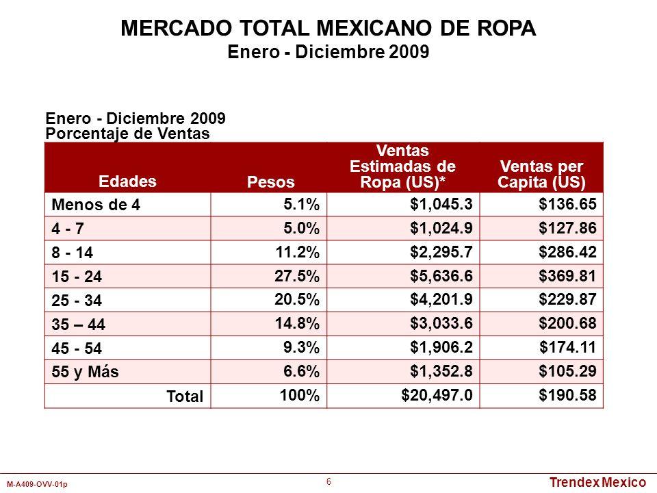 Trendex Mexico M-A409-OVV-01p 37 Categorías UnidadesPesos Mamelucos/Pijamas 12.6%17.2% Vestidos 4.3%8.5% Pantalones 19.5%30.5% Camisas y Playeras 20.2%18.6% Ropa Deportiva 1.8%1.9% Ropa Interior 11.0%2.2% Calcetines 22.1%2.6% Trajes 2.6%5.3% Chamarras/Impermeables/Abrigos 2.9%7.5% Otros 3.0%5.7% Total 100% Enero - Diciembre 2009 MERCADO TOTAL MEXICANO DE ROPA PARA BEBES