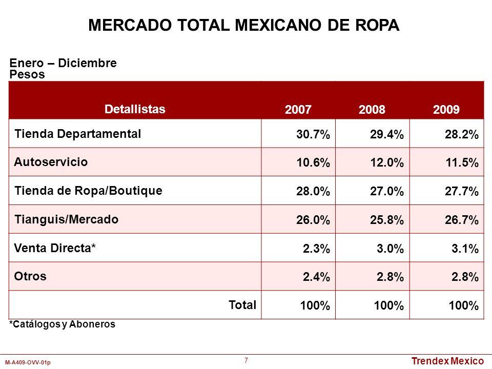 Trendex Mexico M-A409-OVV-01p 38 Detallistas Mamelucos/ PijamasVestidosPantalones Camisas y Playeras Ropa Deportiva Wal-Mart7.8%5.6%2.9%4.2%0.3% Bodega Aurrerá9.4%3.4%4.3%10.5%4.1% Comercial Mexicana3.8%1.4% 2.3%0.1% Soriana3.7%0.8%4.0%3.1%4.1% Liverpool13.7%5.5%5.6%4.9%1.5% Del Sol0.9%1.7%1.9%3.1%2.7% Suburbia5.2%2.2%7.3%6.3%9.4% Sears1.9%0.9%2.1%0.9%0.1% Coppel3.9%10.3%6.1%4.2%- Baby Creysi6.6%0.3%3.5%4.7%- Chedraui3.0%1.7%2.1%1.1%5.7% Zara0.8%1.3%2.2%2.0%2.5% Total60.7%35.1%43.4%47.3%30.5% Enero - Diciembre 2009 Pesos MERCADO TOTAL MEXICANO DE ROPA PARA BEBES