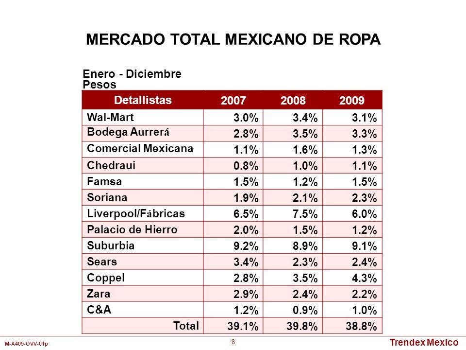 Trendex Mexico M-A409-OVV-01p 39 Detallistas Mercado Total Ropa Interior Calcetas/ Calcetines Trajes/ Conjuntos Chamarras/ Les AbrigosOtros Wal-Mart4.1%4.9%3.5%2.9%2.8%1.1% Bodega Aurrerá7.5% 8.1%20.9%4.5%8.3% Comercial Mexicana2.2%1.5%0.7%2.9%0.8%5.0% Soriana3.7%4.3%3.9%8.2%2.2%6.6% Liverpool6.5%0.6%1.8%6.0%4.8% Del Sol2.2%3.5%2.4%5.7%1.8%2.4% Suburbia6.3% 7.6%1.0%14.4%2.6% Sears1.3%0.2%0.8%0.1%0.6%0.1% Coppel5.8%7.6%4.0%8.2%10.1%1.9% Baby Creysi3.3%0.8%0.2%0.3%1.9%0.7% Chedraui2.1%0.6%1.6%0.4%1.8%4.8% Zara2.2%0.1% 0.5%10.6%1.0% Total47.2%37.9%34.7%57.1%56.3%39.3% Enero - Diciembre 2009 Pesos MERCADO TOTAL MEXICANO DE ROPA PARA BEBES