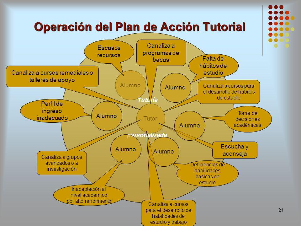 21 Operación del Plan de Acción Tutorial Tutor Alumno Tutoría personalizada Alumno Perfil de ingreso inadecuado Canaliza a cursos remediales o tallere