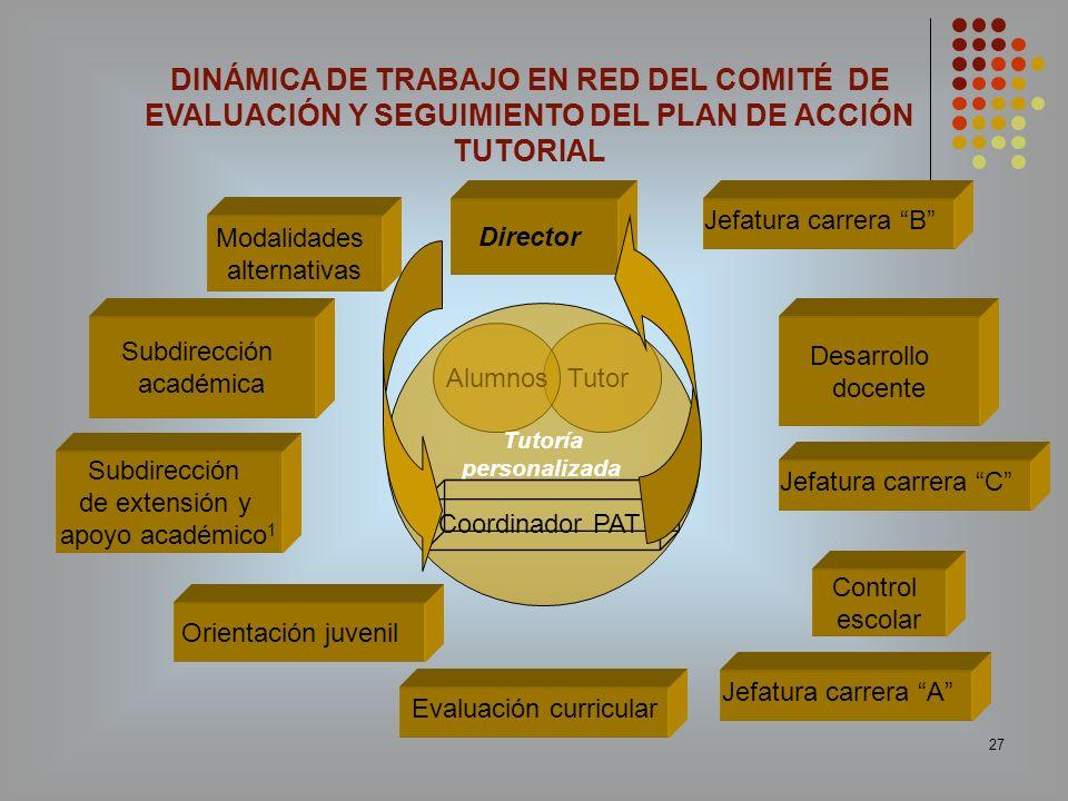 27 Orientación juvenil Jefatura carrera A Modalidades alternativas Control escolar Desarrollo docente Subdirección de extensión y apoyo académico 1 Tu