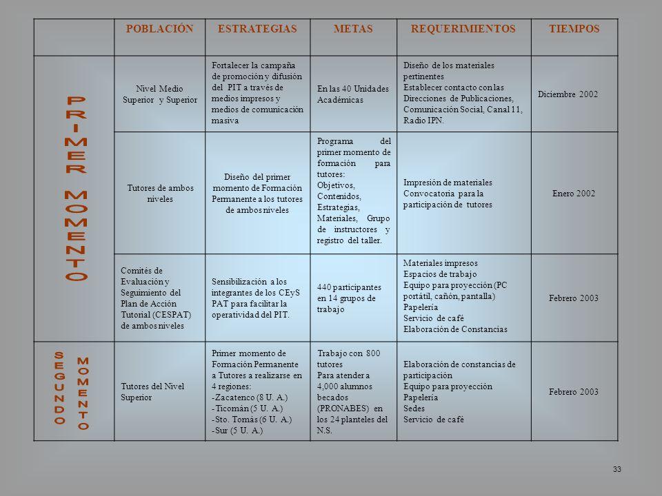 33 POBLACIÓNESTRATEGIASMETASREQUERIMIENTOSTIEMPOS Nivel Medio Superior y Superior Fortalecer la campaña de promoción y difusión del PIT a través de me