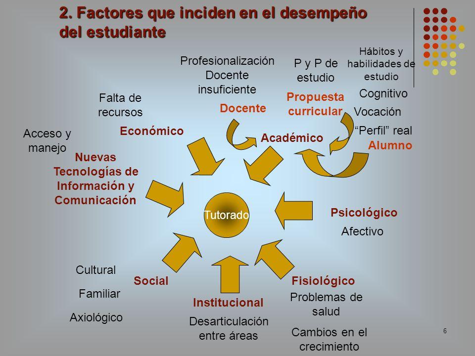 6 Tutorado 2. Factores que inciden en el desempeño del estudiante Fisiológico Cognitivo Académico Social Afectivo Cultural Axiológico Económico Nuevas