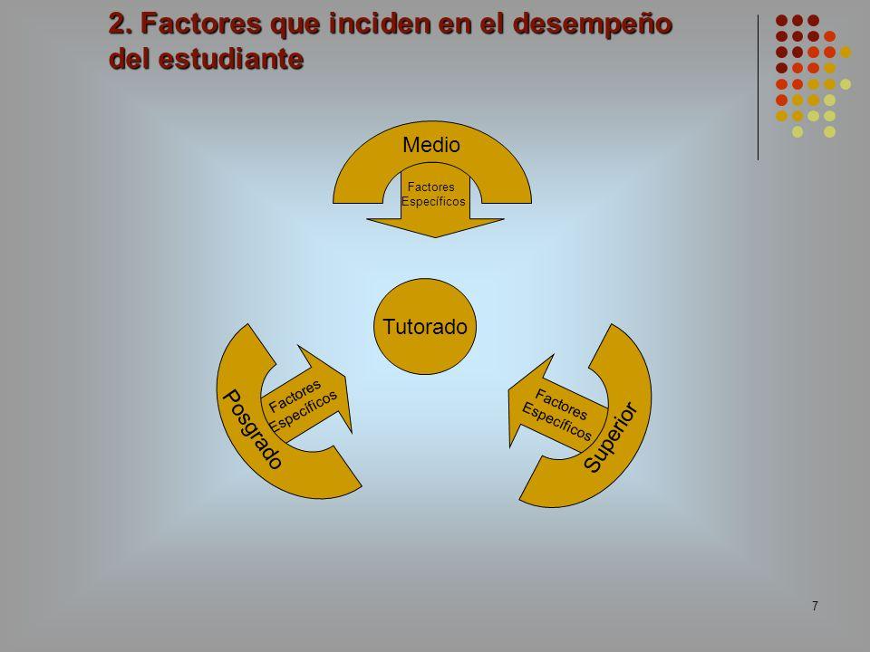 7 2. Factores que inciden en el desempeño del estudiante Tutorado Factores Específicos Medio Factores Específicos Superior Factores Específicos Posgra
