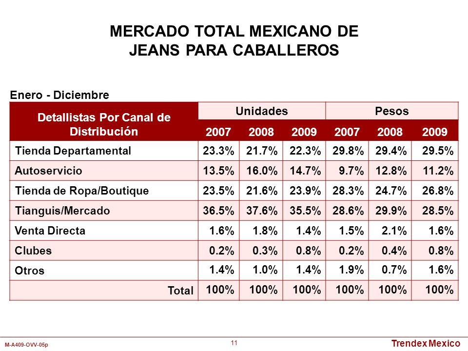Trendex Mexico M-A409-OVV-05p 11 Detallistas Por Canal de Distribución UnidadesPesos 200720082009200720082009 Tienda Departamental23.3%21.7%22.3%29.8%