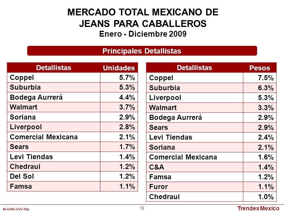Trendex Mexico M-A409-OVV-05p 12 MERCADO TOTAL MEXICANO DE JEANS PARA CABALLEROS Enero - Diciembre 2009 Detallistas Unidades Coppel5.7% Suburbia5.3% B