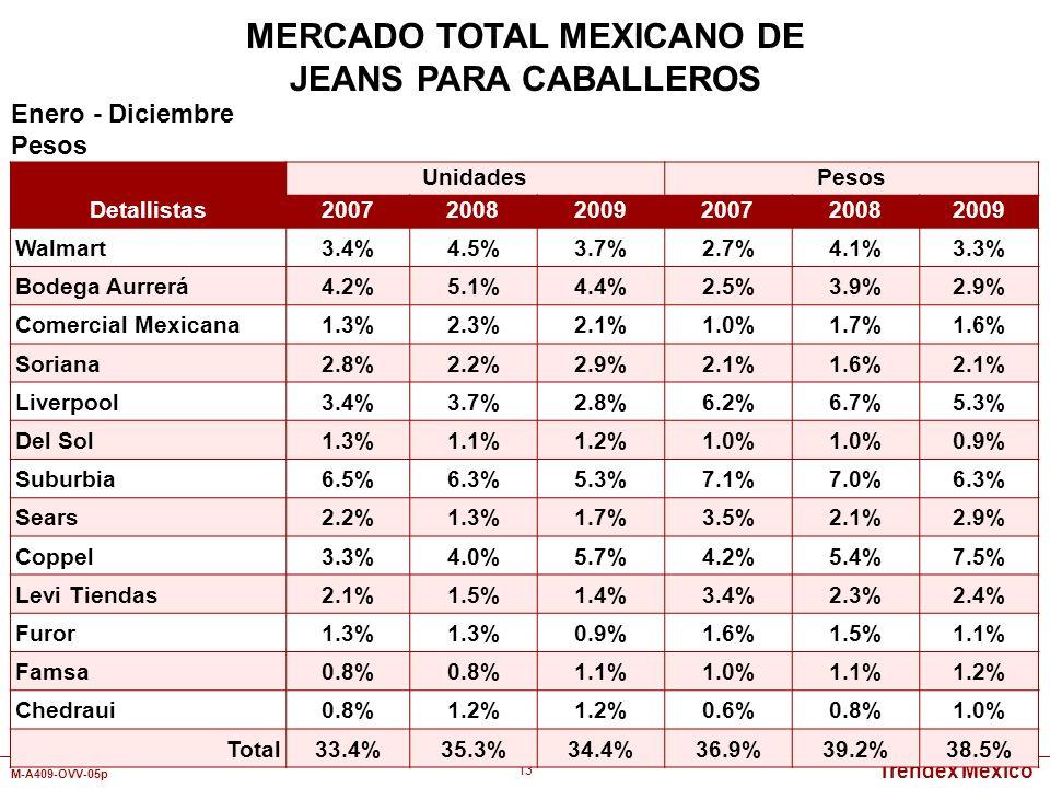 Trendex Mexico M-A409-OVV-05p 13 Detallistas UnidadesPesos 200720082009200720082009 Walmart3.4%4.5%3.7%2.7%4.1%3.3% Bodega Aurrerá4.2%5.1%4.4%2.5%3.9%