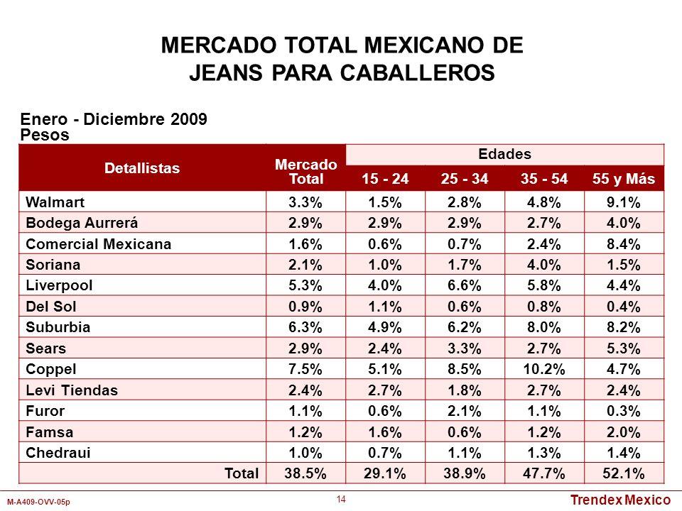 Trendex Mexico M-A409-OVV-05p 14 MERCADO TOTAL MEXICANO DE JEANS PARA CABALLEROS Detallistas Mercado Total Edades 15 - 2425 - 3435 - 5455 y Más Walmar