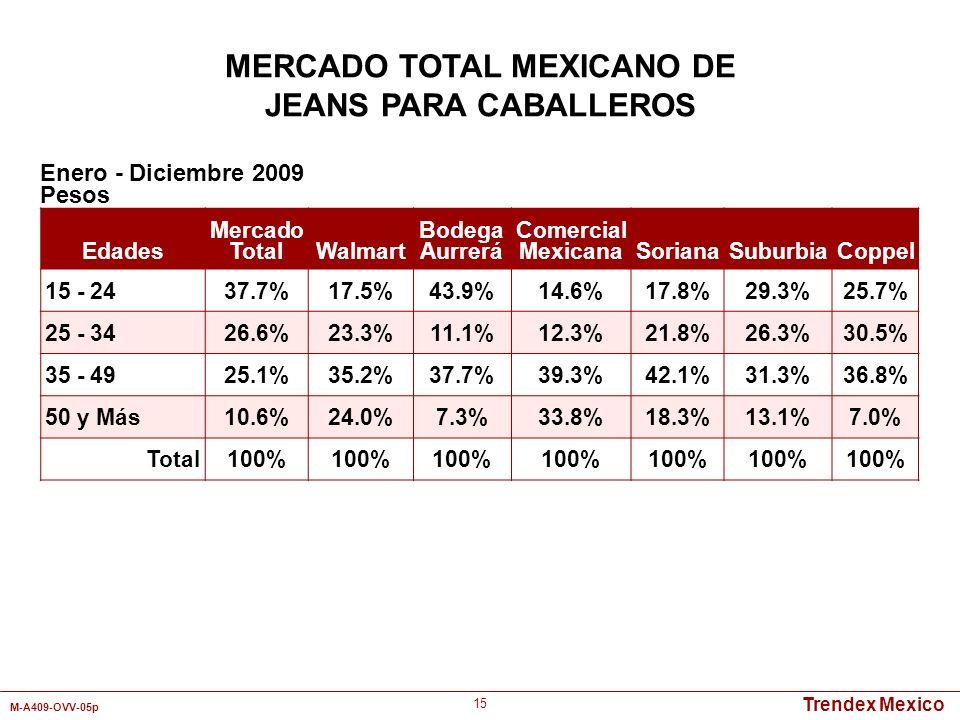 Trendex Mexico M-A409-OVV-05p 15 Enero - Diciembre 2009 Pesos MERCADO TOTAL MEXICANO DE JEANS PARA CABALLEROS Edades Mercado TotalWalmart Bodega Aurre