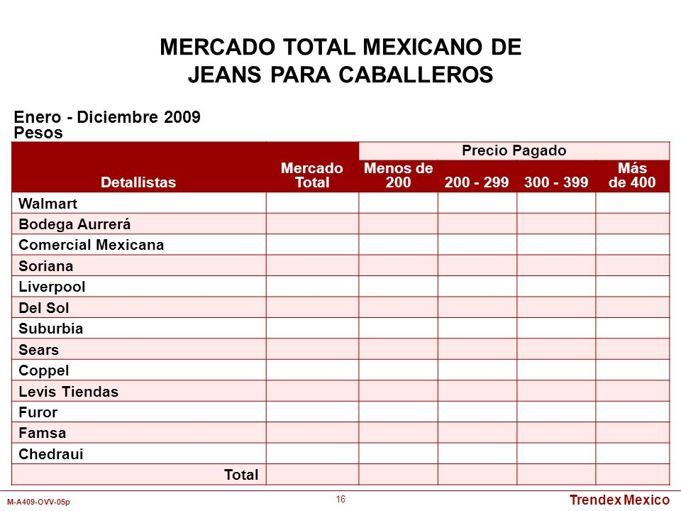 Trendex Mexico M-A409-OVV-05p 16 Detallistas Mercado Total Precio Pagado Menos de 200200 - 299300 - 399 Más de 400 Walmart Bodega Aurrerá Comercial Me