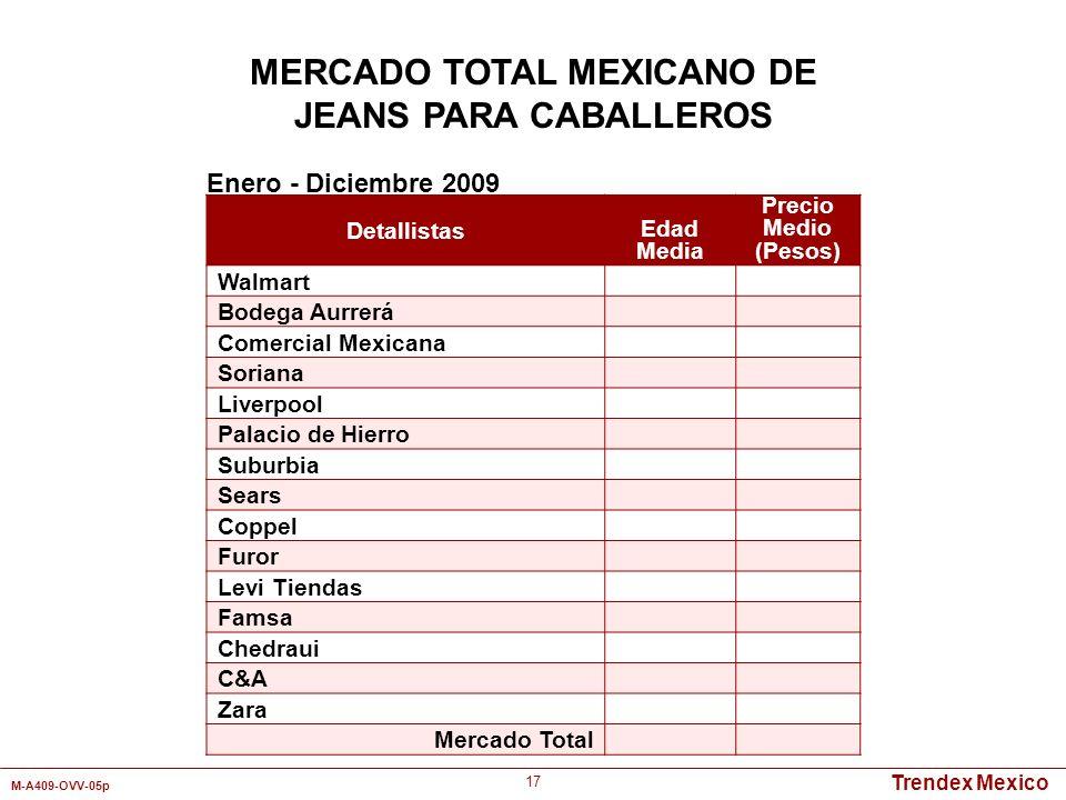 Trendex Mexico M-A409-OVV-05p 17 Detallistas Edad Media Precio Medio (Pesos) Walmart Bodega Aurrerá Comercial Mexicana Soriana Liverpool Palacio de Hi