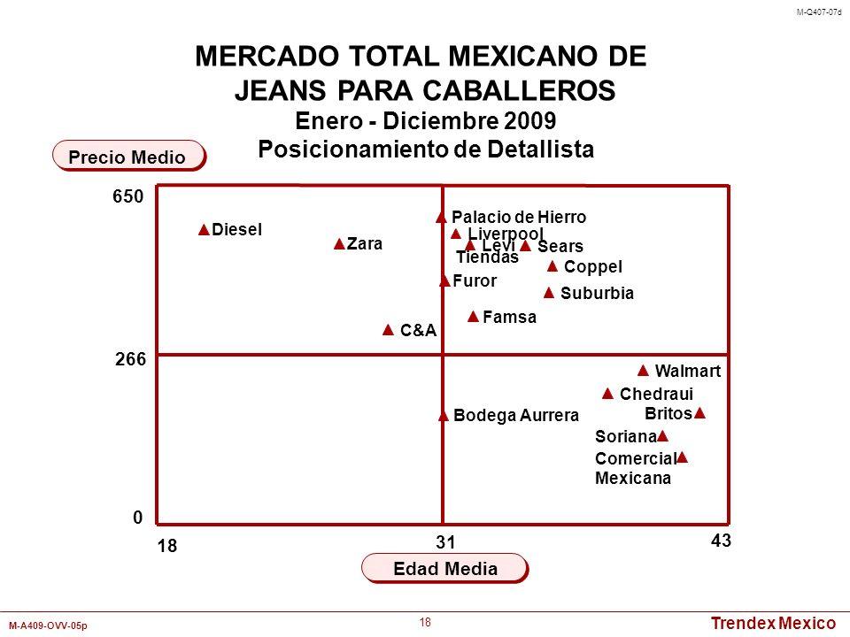 Trendex Mexico M-A409-OVV-05p 18 43 Edad Media Precio Medio MERCADO TOTAL MEXICANO DE JEANS PARA CABALLEROS Enero - Diciembre 2009 Posicionamiento de